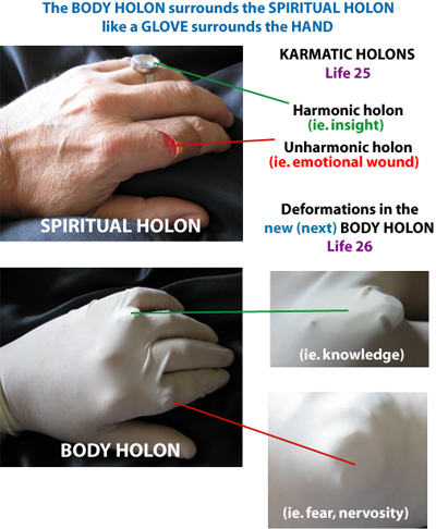 karma holons, hand and glove,