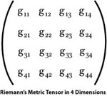 Hidden dimensions in the riemann space which are dynamic and moving. The Riemann Tensor