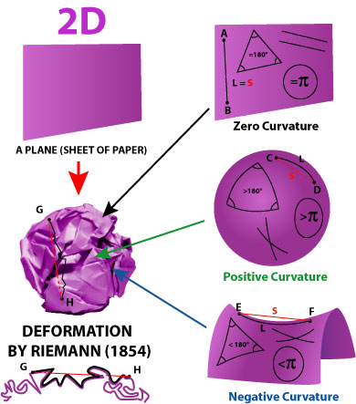 The crumpled wrinkles paper ball of the riemann space can contain zer-curvature, positive curvature and negative curvature curvations, all starting from a plane paper.