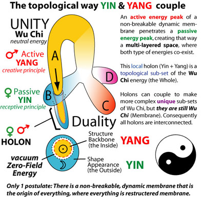 the coupling mechanism of Yin and Yang by topology. The sub-set contains yin and yang.